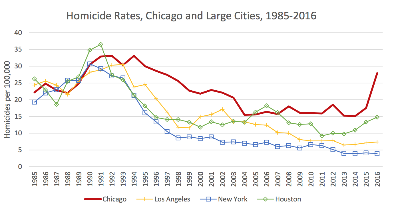 Chicago\'s Murder Rate Is Typical for a Major Metropolis ...