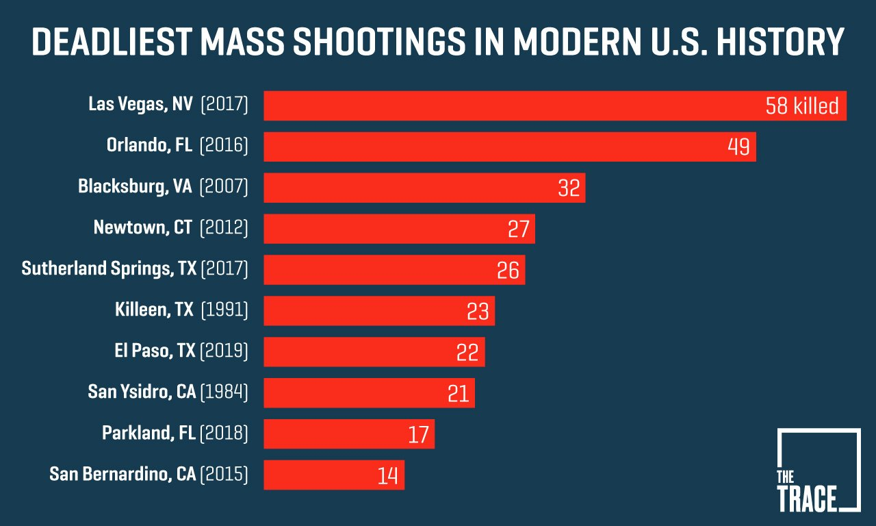 A Guide To Understanding Mass Shootings In America