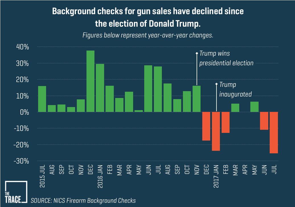 Gun Companies Hope Hunters And Target Shooters Will Bail