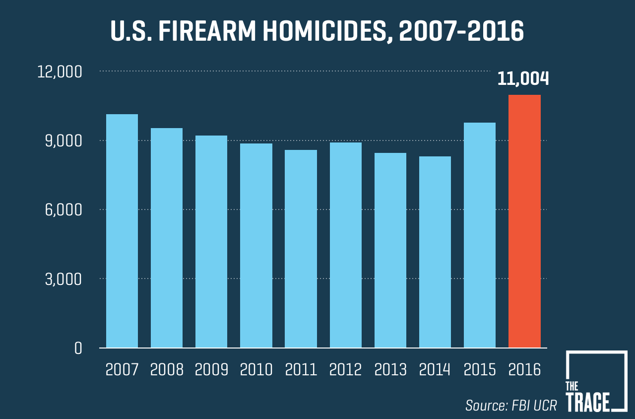 Nation's murder rate rose almost 9% a year ago, Federal Bureau of Investigation data shows