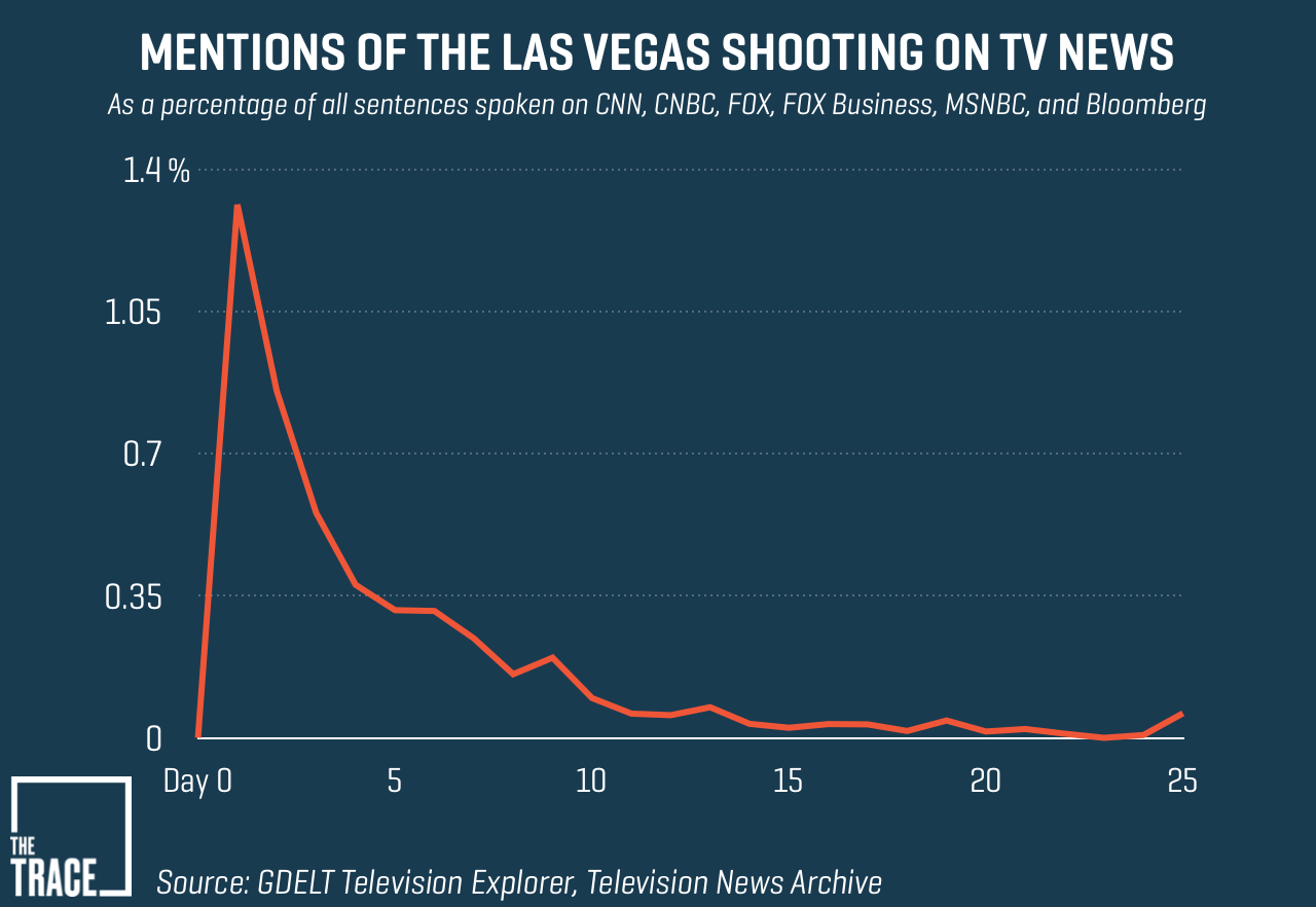 Here's How Quickly Cable News Lost Interest in the Las Vegas