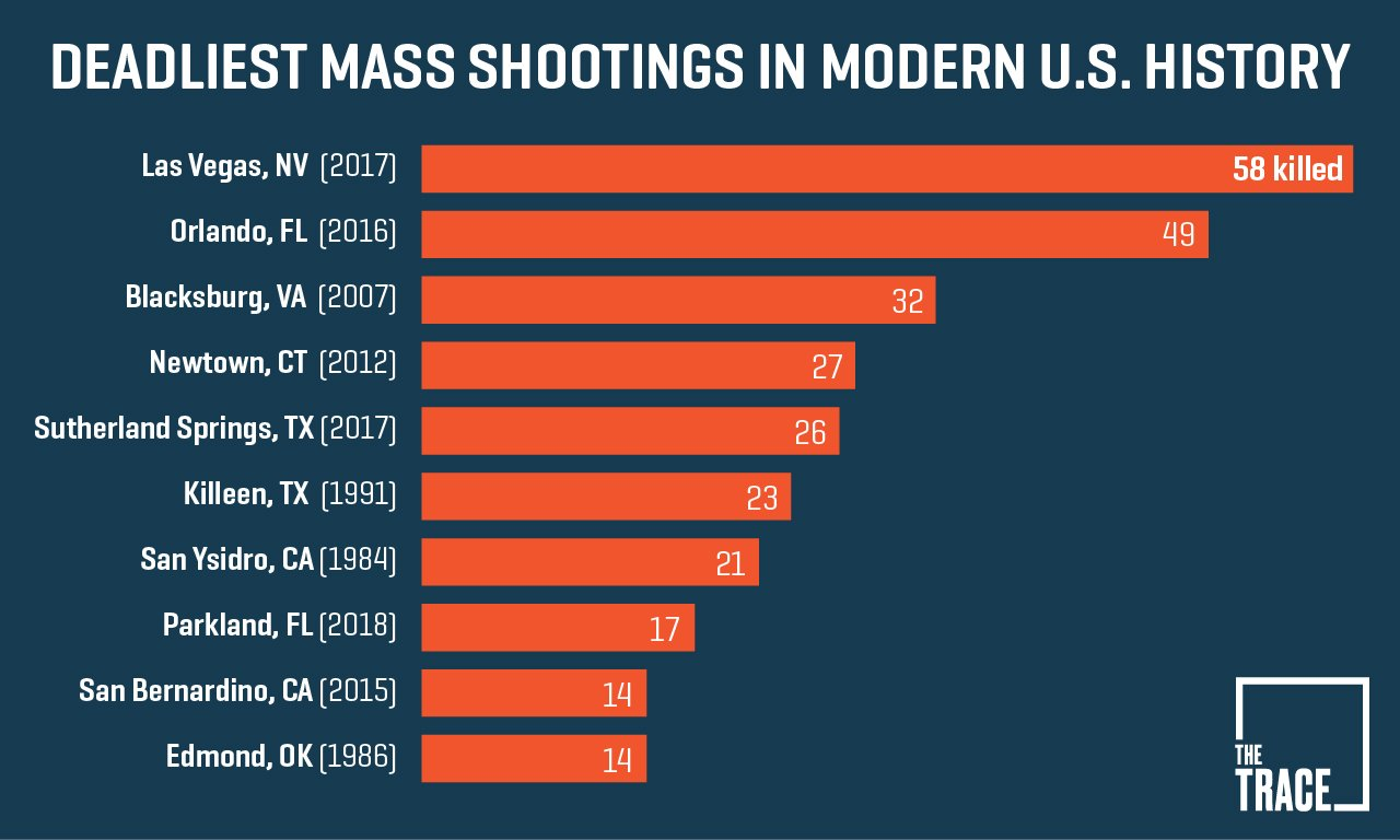 18 Facts About Gun Violence and 6 Promising Ways to Reduce the Suffering
