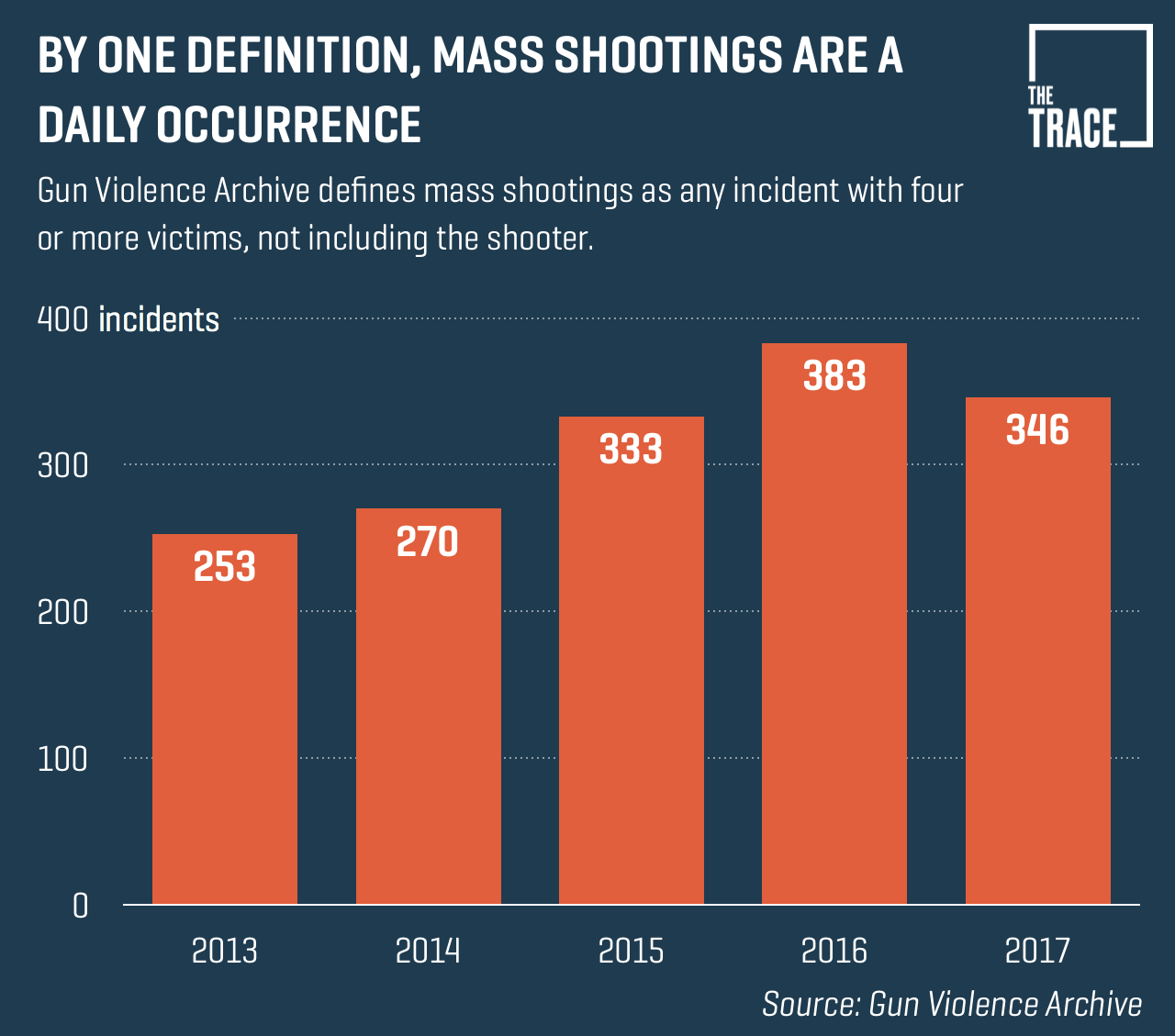 18 Facts About Gun Violence and 6 Promising Ways to Reduce