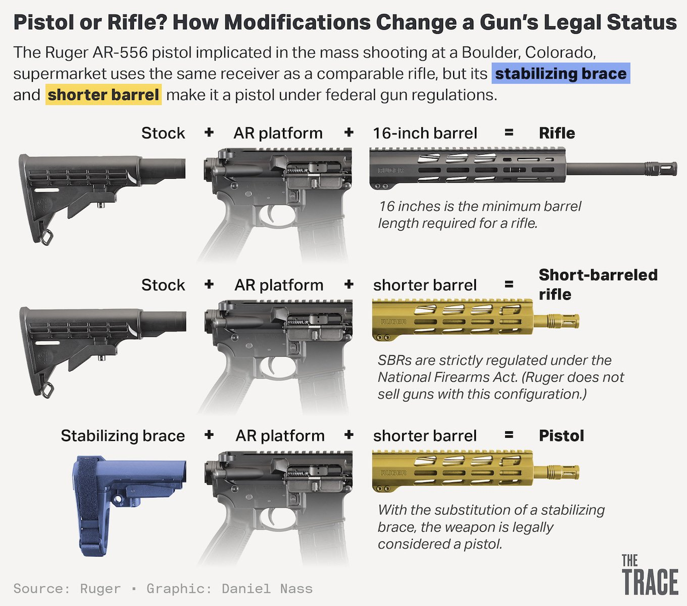 Graphic showing different AR configurations, illustrating how a the addition of a stabilizing brace makes the difference between a short-barreled rifle and a pistol for federal regulators.